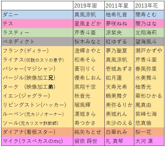 オーシャンズ11配役表