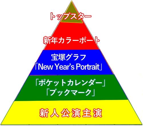 ピラミット型の4つの序列