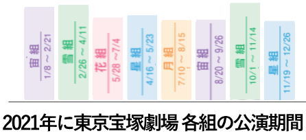 2021年東京宝塚劇場公演期間
