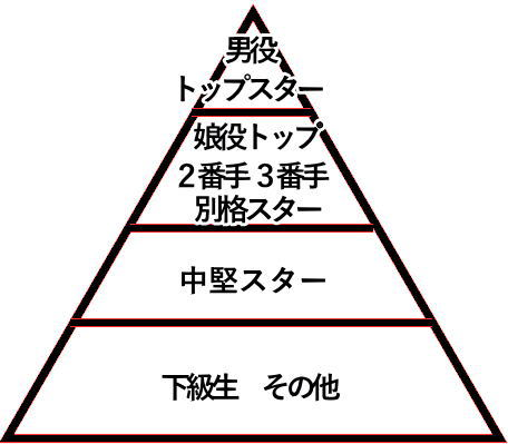 宝塚のスタービラミッド型