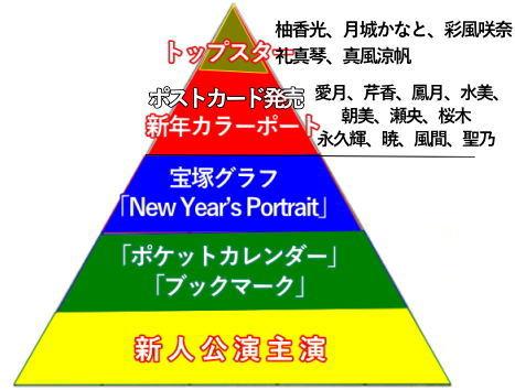 宝塚スターピラミッド